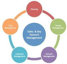 Sales Coordinator Resume Sample - Career Enter